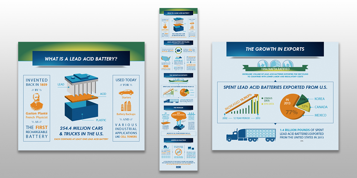 Promoting Sustainable Recycling in the Battery Industry